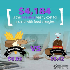 Food allergy cost graphic