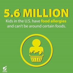Food allergy statistic graphic