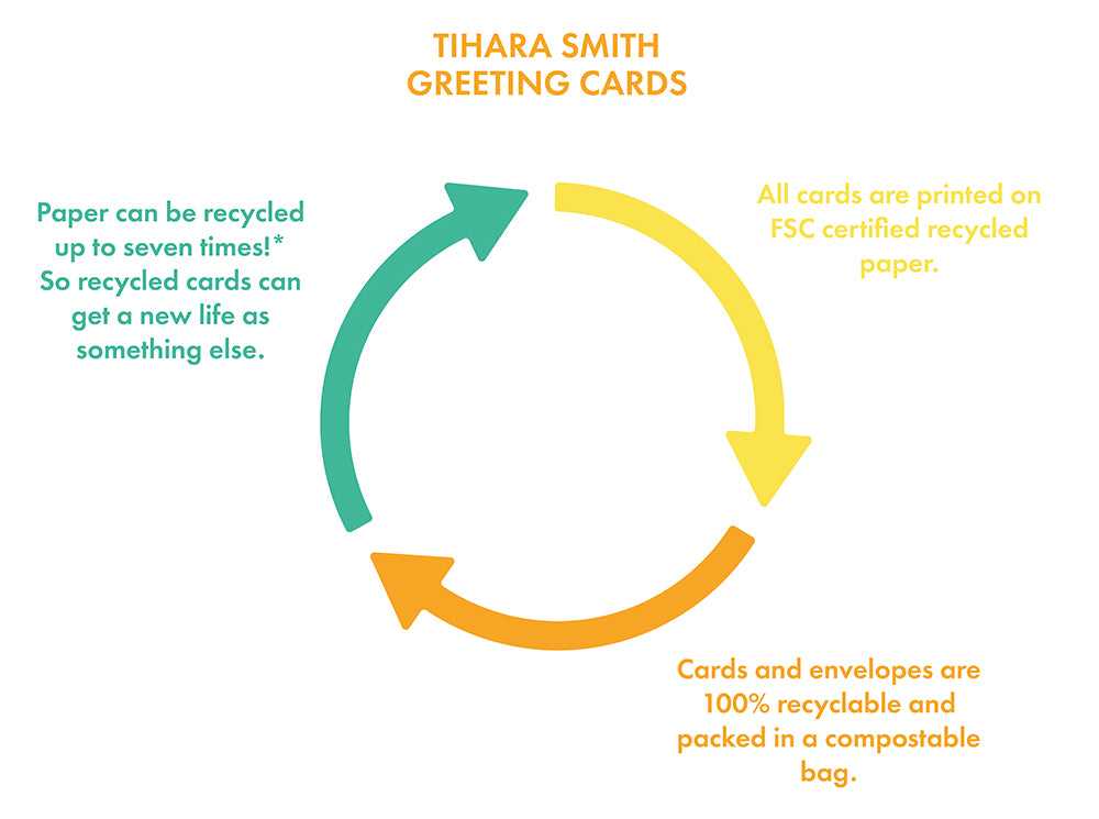 Graphic showing how using recycled paper is beneficial