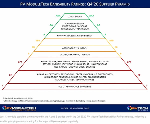 2020-PV-MuduleTech-Bankability-Ratings-Supplier-Pyramid