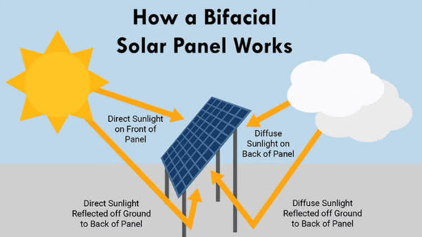 Longi-bifacial-450W-solar-panels-for-projects-sold-online-at-TheSolPatch-com