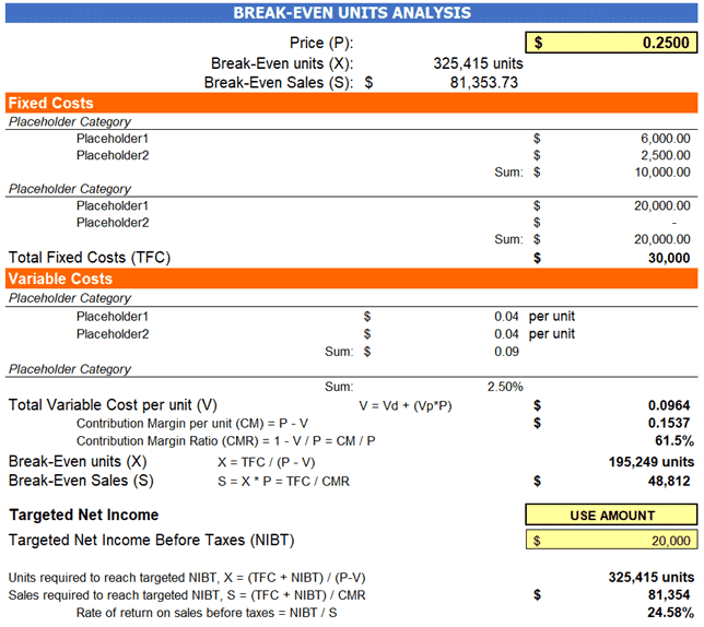 Break-Even Point analysis assumptions and computations with formulas built in which takes into account fixed costs, selling price and variable costs