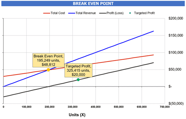 Break-Even Analysis chart to check the Break-Even Point in Units and Sales in addition to Targeted Profit