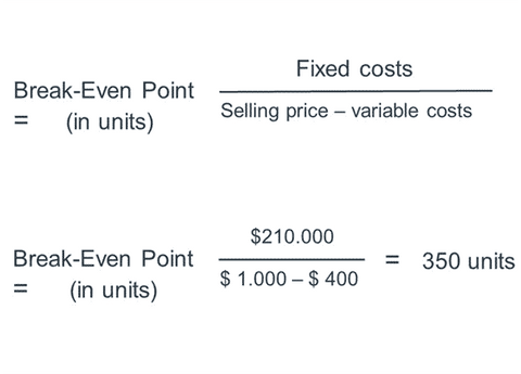 Break-Even Point formula example in units which take into account fixed costs, selling price and variable costs
