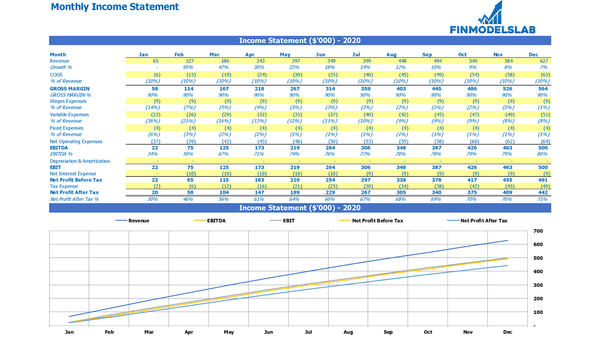Monthly Income Statement Excel Template