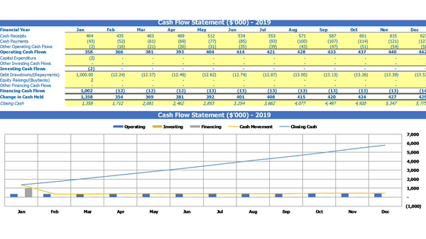 Monthly financial statements summary template Cash Flow