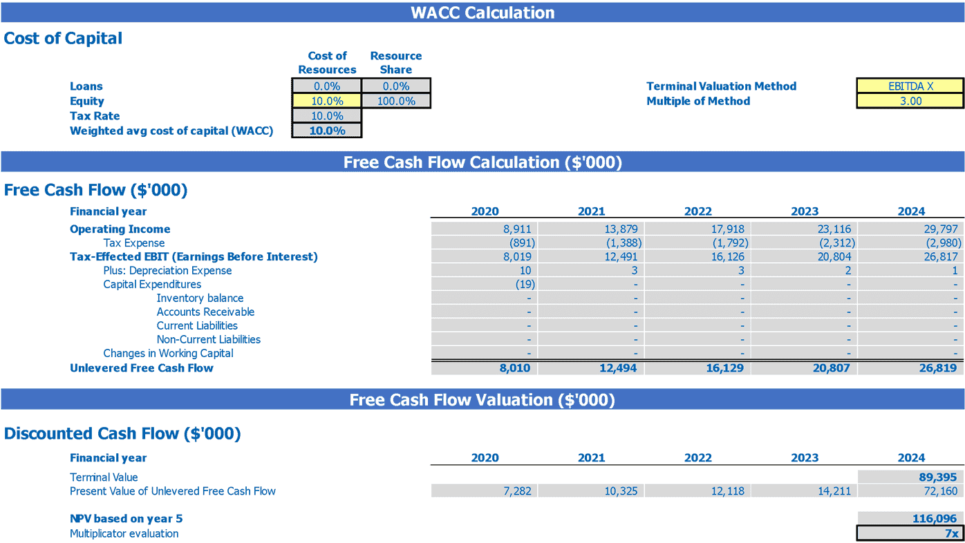 Laundry Financial Model Excel Template 2 Way Startup Valuation