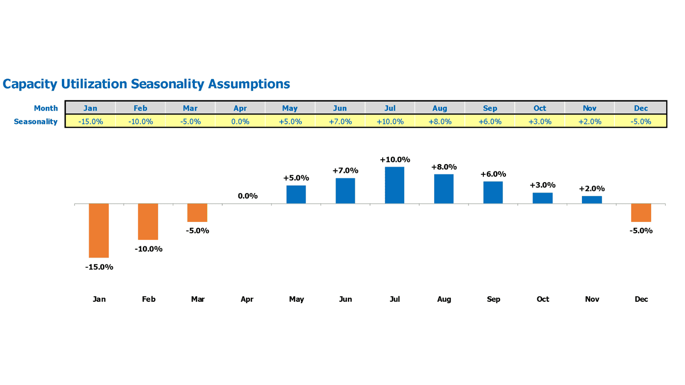 Meat Processing Plant Financial Projection Excel Template Seasonality Inputs