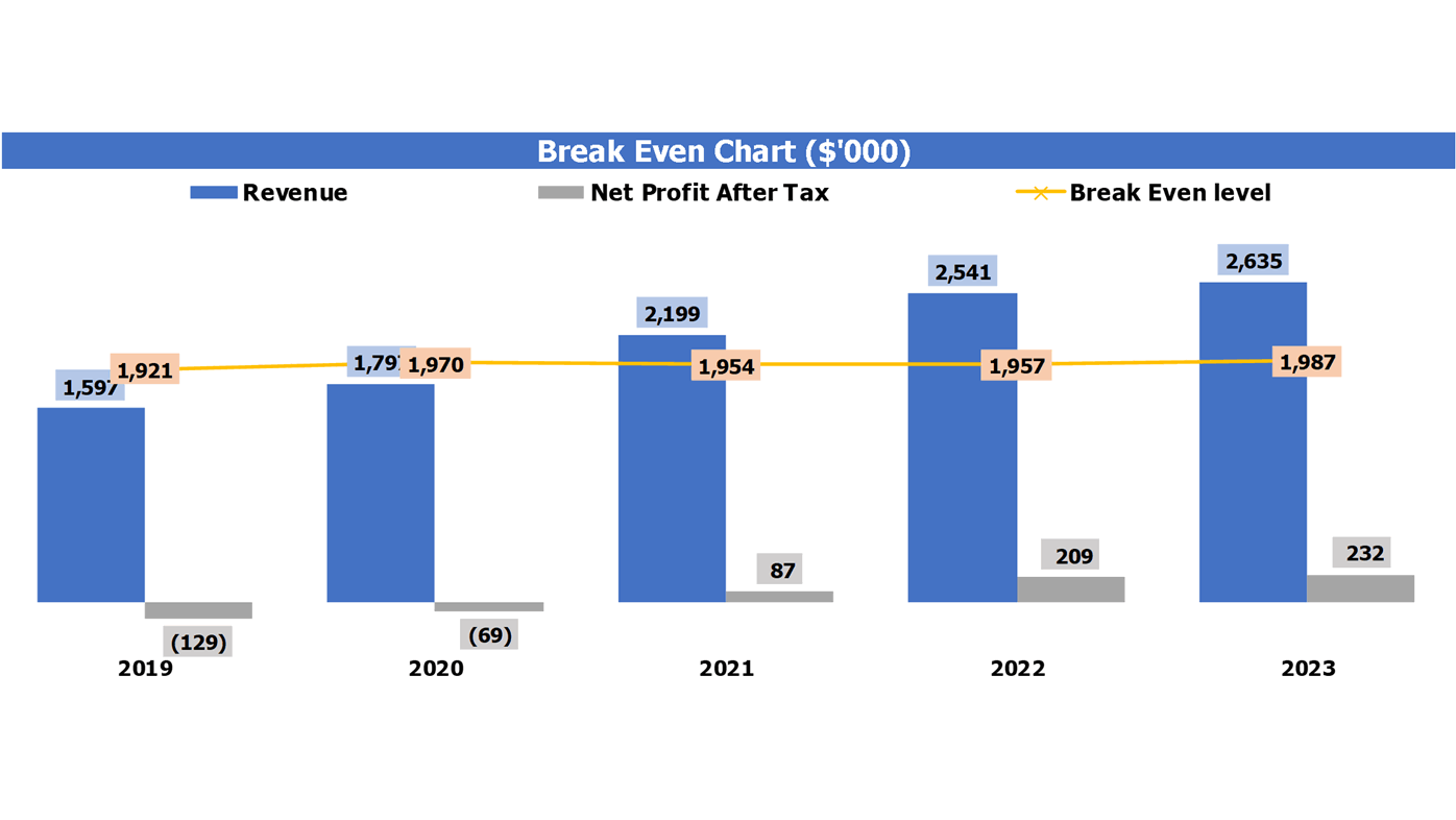 Hostel Financial Projection Break Even Analysis