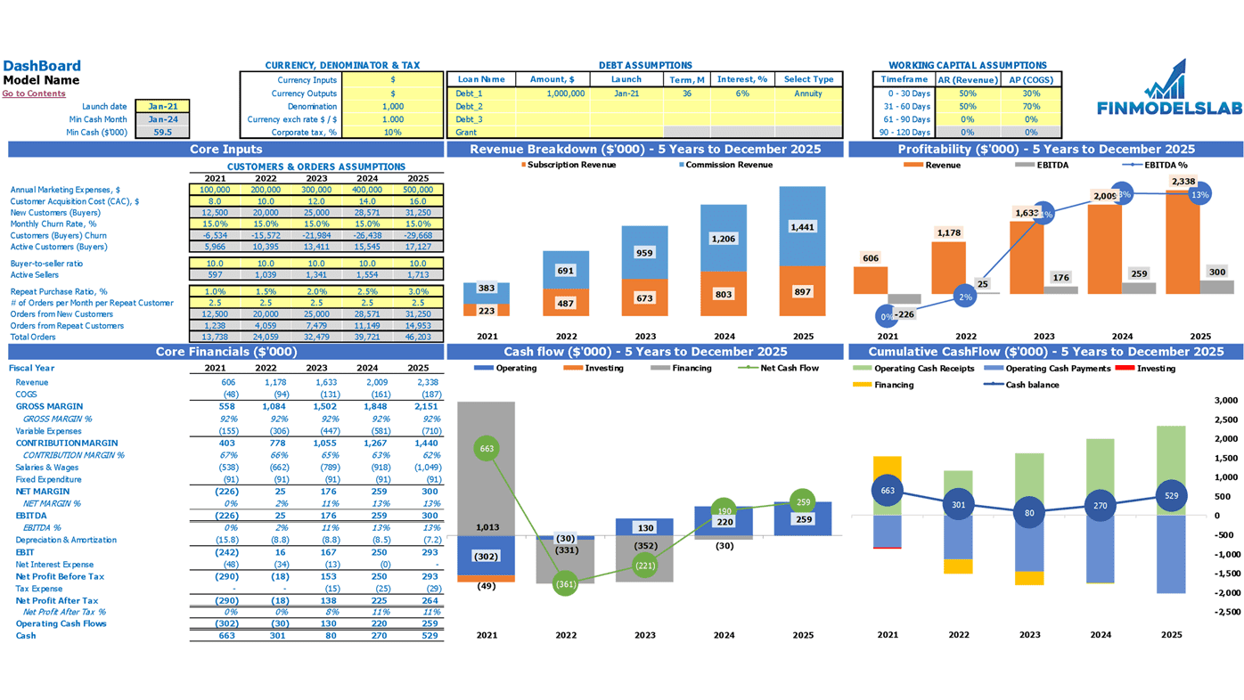Toys Marketplace Financial Forecast Excel Template Dashboard