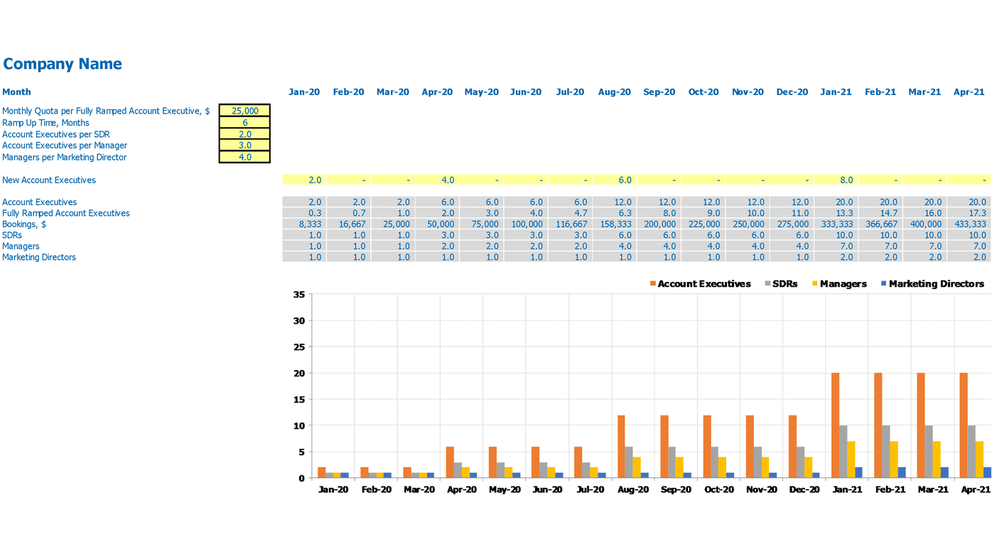 Sales Team Forecast Calculator Excel Template