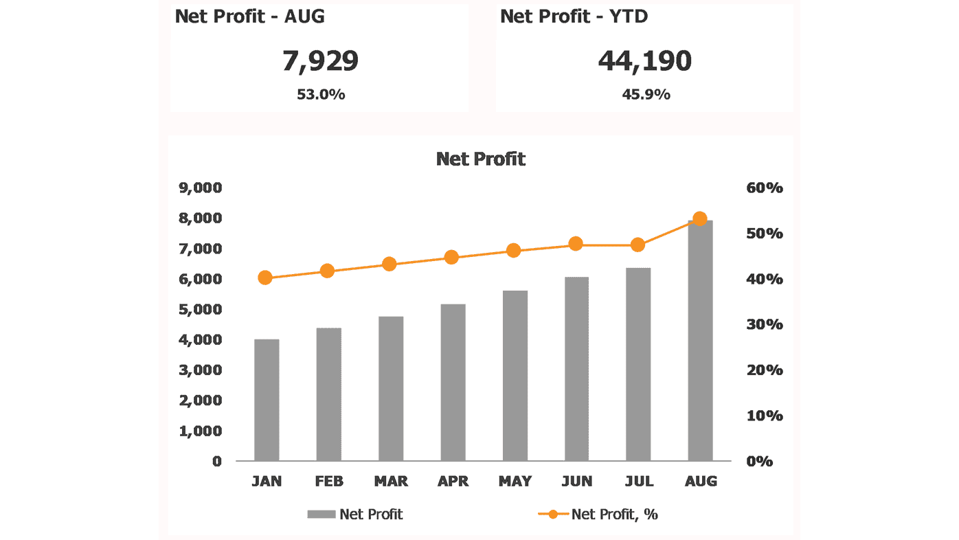 Financial Dashboard Profitability Net Profit