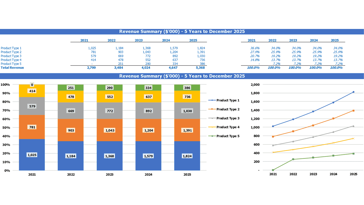 Meat Processing Plant Financial Projection Excel Template Top Revenue Summary