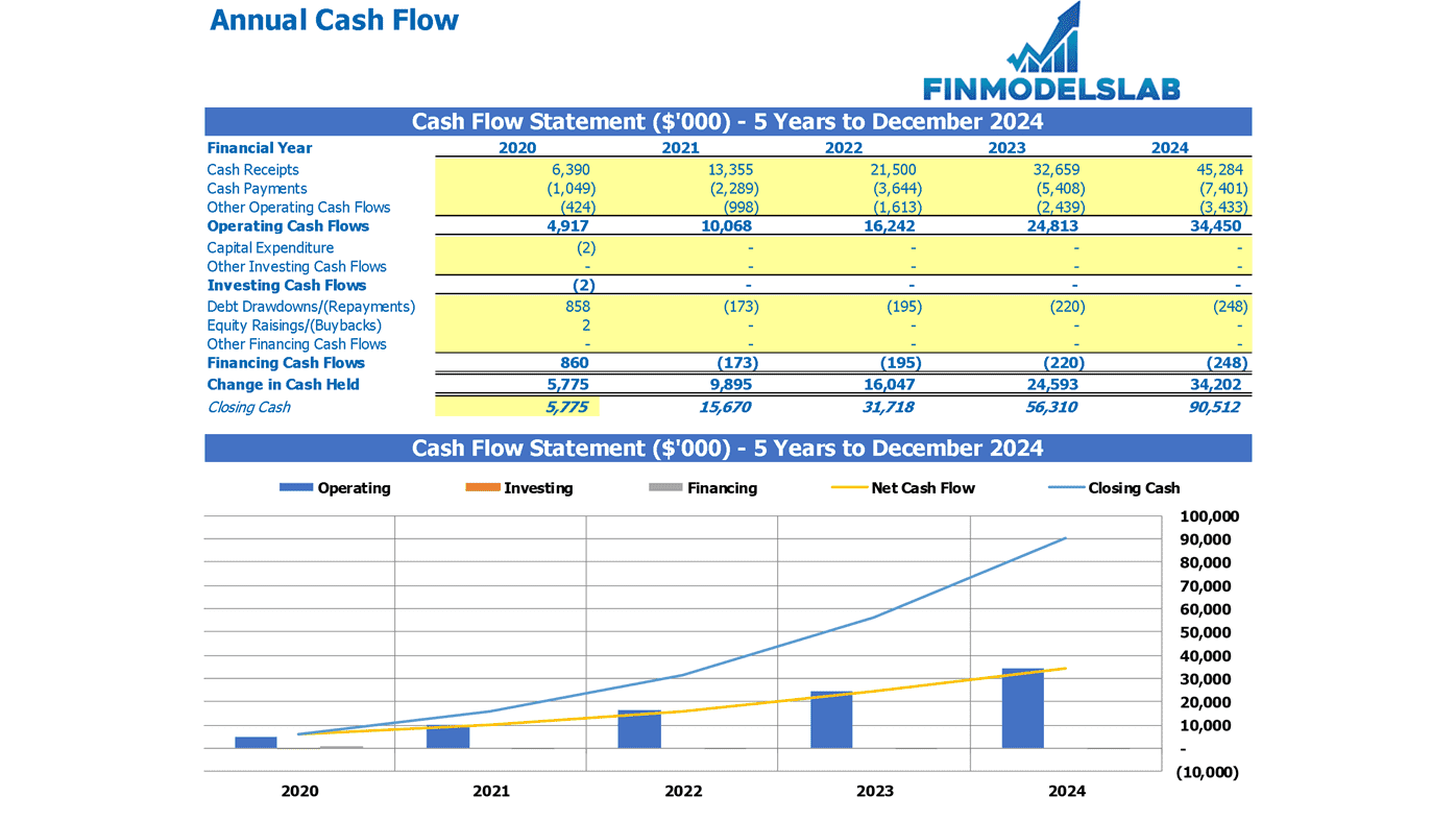 Annual Cash Flow Statement Excel Template