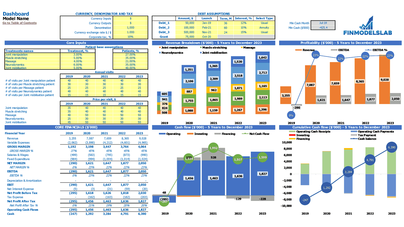 Physiotherapy Clinic Financial Model Dashboard