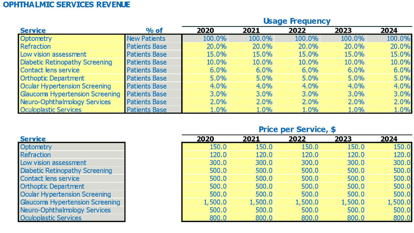 Optometrist Financial Pro Forma Service Usage Frequency And Price Per Service Inputs