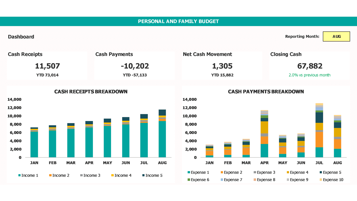Personal And Family Budget Dashboard Top Charts View