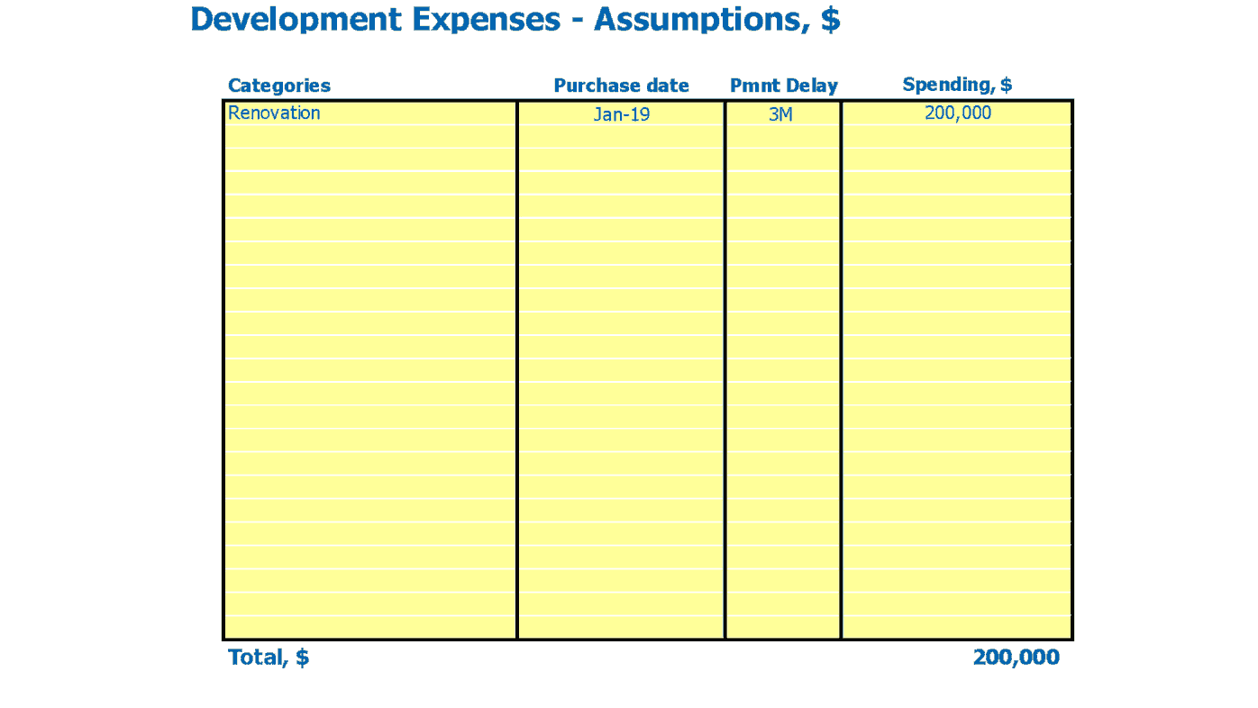 Hunting Lodge Startup Valuation Excel Template Capital Expenditure Inputs