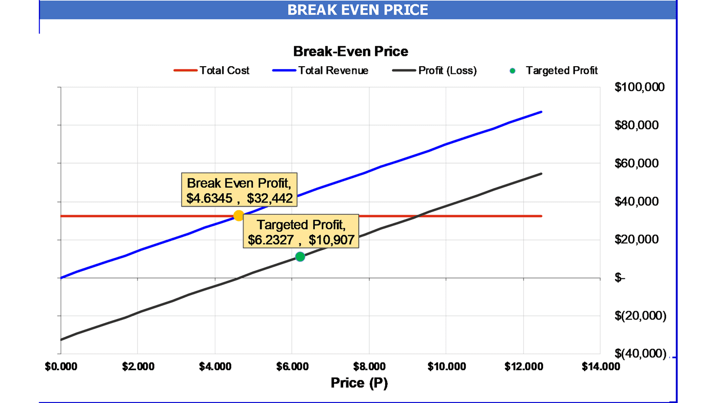 Break Even Price Analysis Calculator Chart