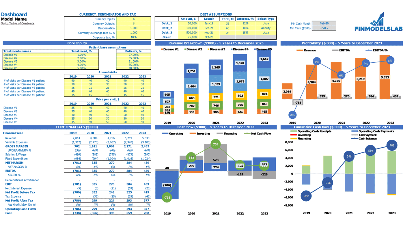 Dermatology Center Cash Flow Forecast Excel Template Dashboard