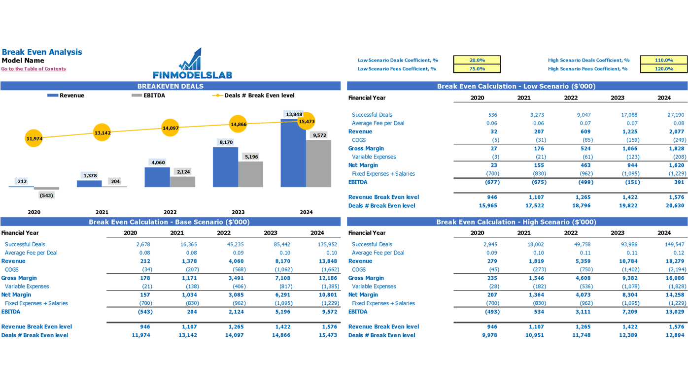 Freelance Platform Financial Model Excel Template Break Even Analysis