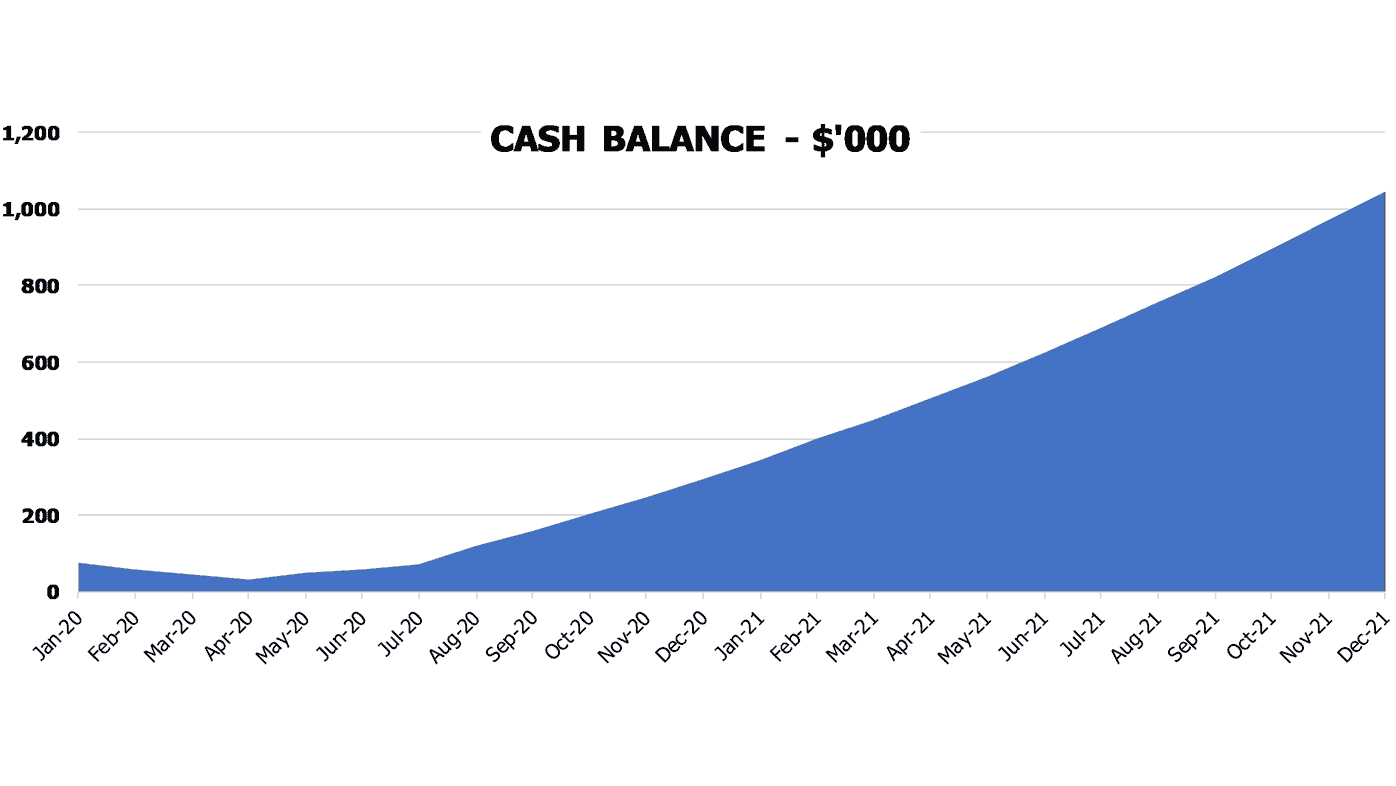 Yoga Studio Startup Valuation Excel Template Financial Charts Cash Balance