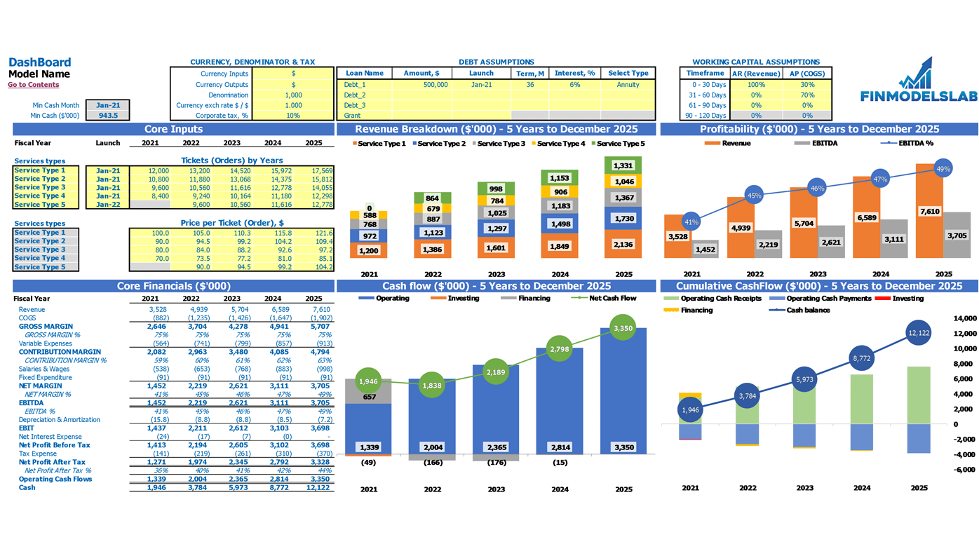 Circus Financial Projection Excel Template Dashboard