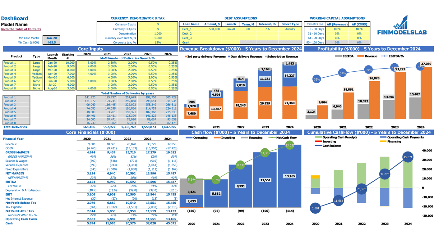 Food Delivery Financial Model Excel Template Dashboard