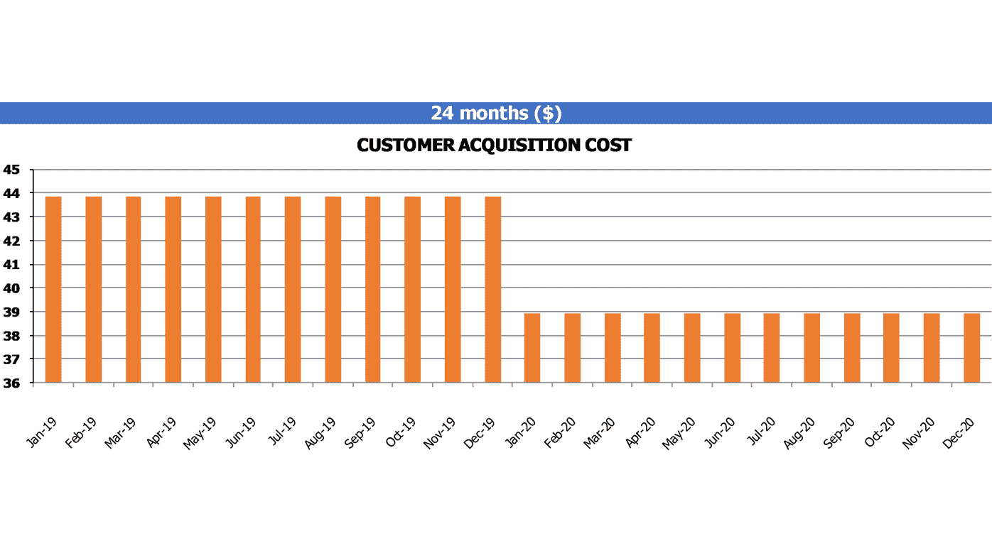 Ltv To Cac Calculation Template Customers Acquisition Cost