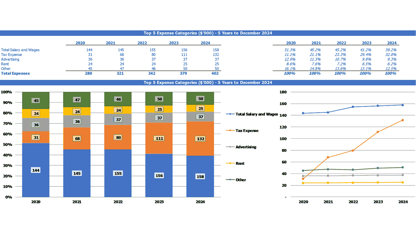 Dermatology Center Cash Flow Projection Excel Template Top Expenses Categories Summary