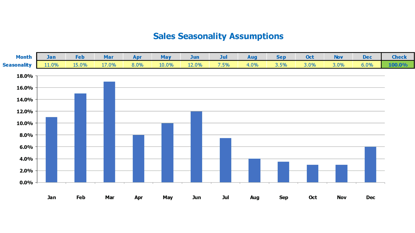 Cunsumer To Consumer E Commerce Business Plan Seasonality Inputs Setup Inputs