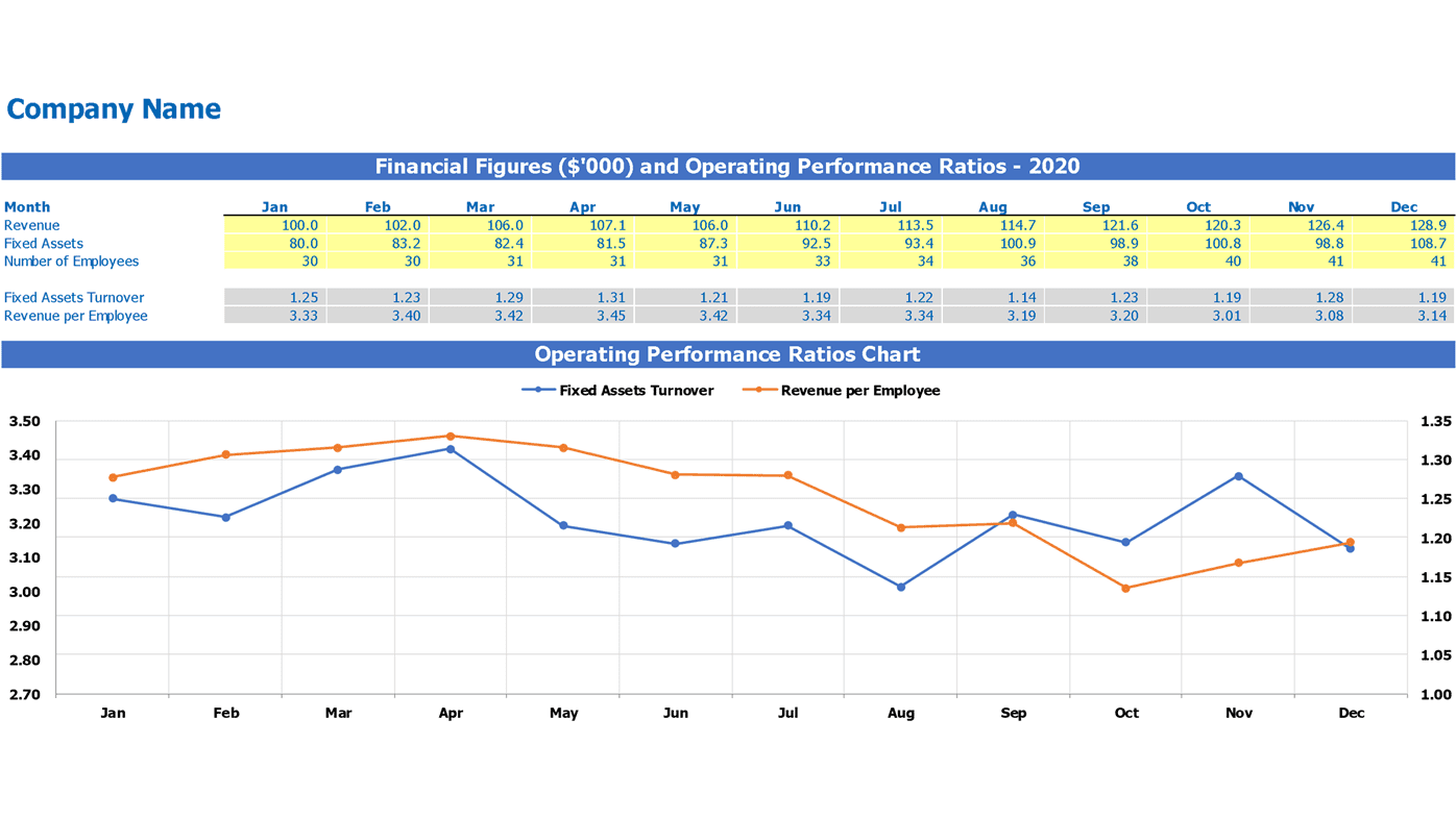 Operating Performance Ratios Calculator Excel Template