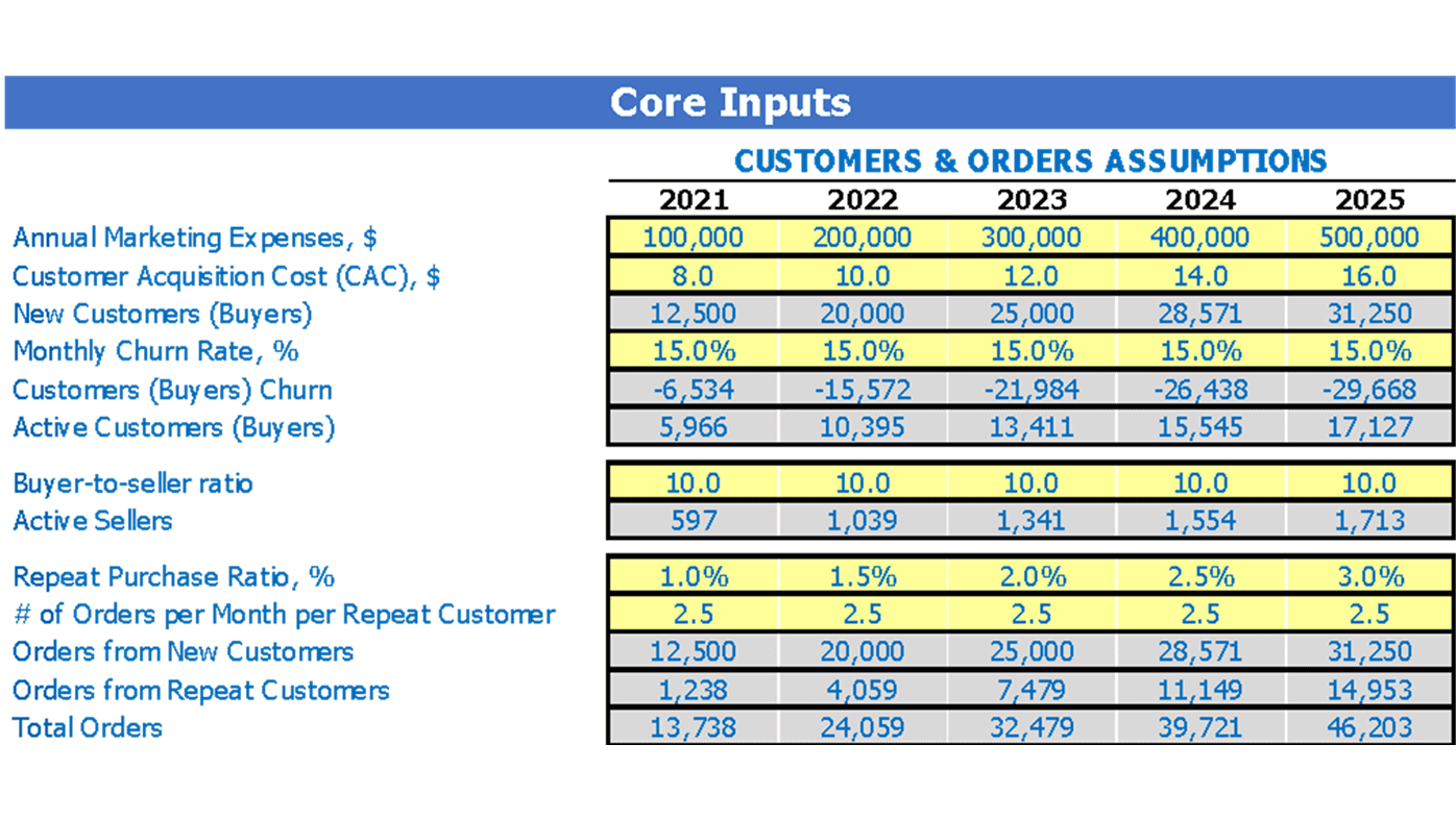 Grocery Marketplace Business Model Excel Template Dashboard Core Inputs