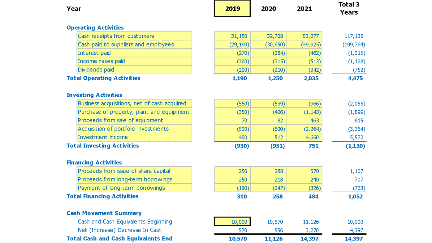 Cf Three Year Cash Flow Projection Template