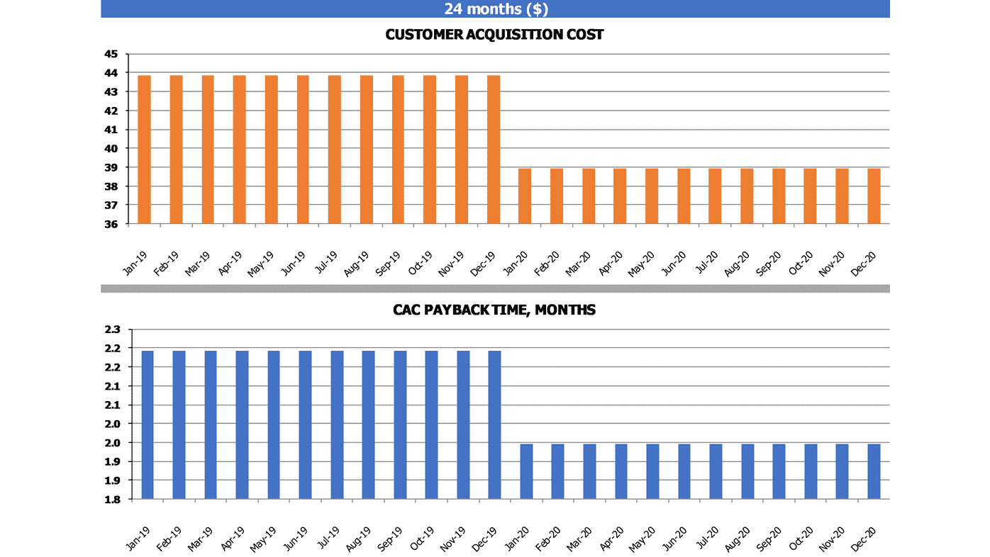 Ltv To Cac Calculation Template Customer Acquisition And Cac Payback Time