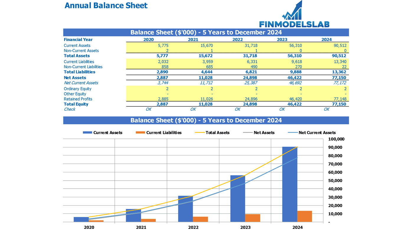 Annual Balance Sheet Excel Template