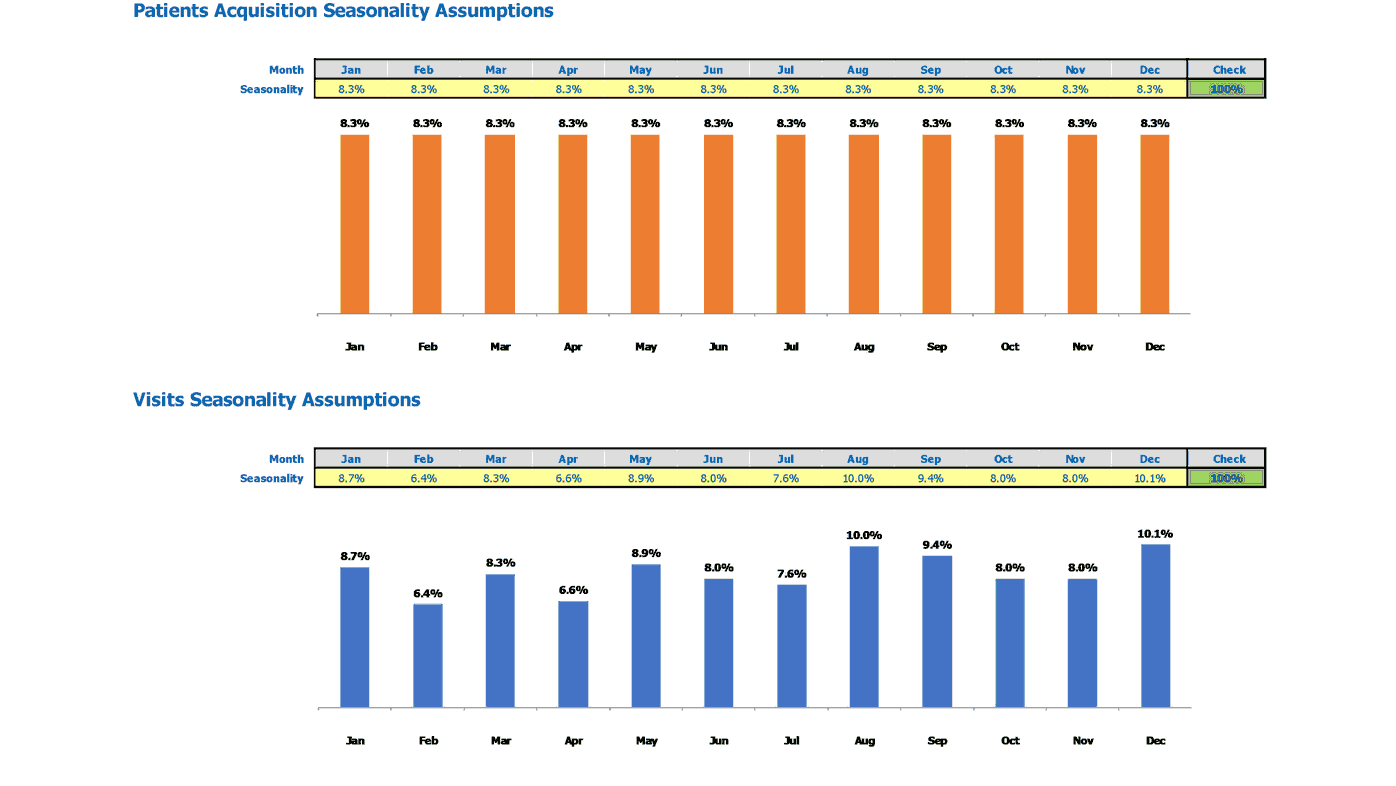 Dermatology Center Startup Valuation Excel Template Patients And Visits Seasonality Inputs