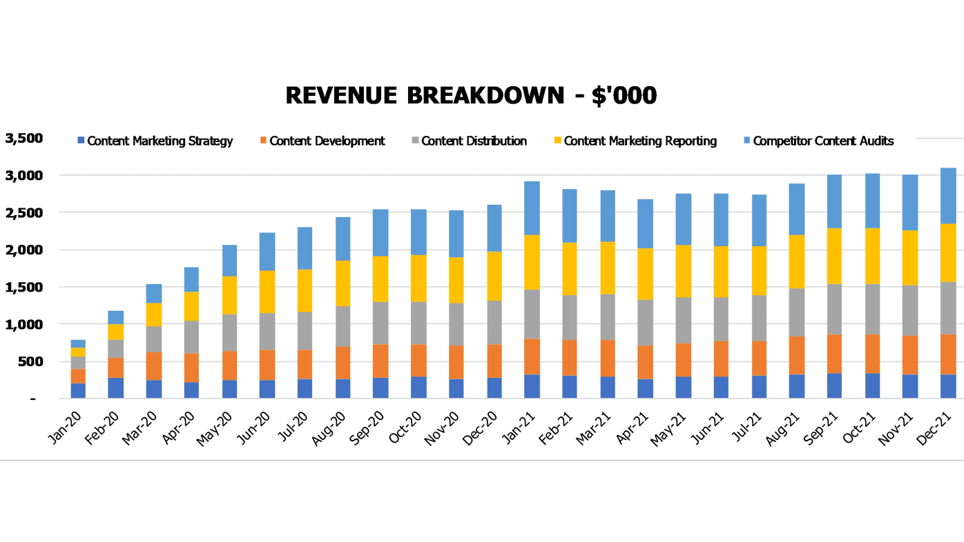 Content Marketing Financial Model Financial Kpis Revenue Breakdown