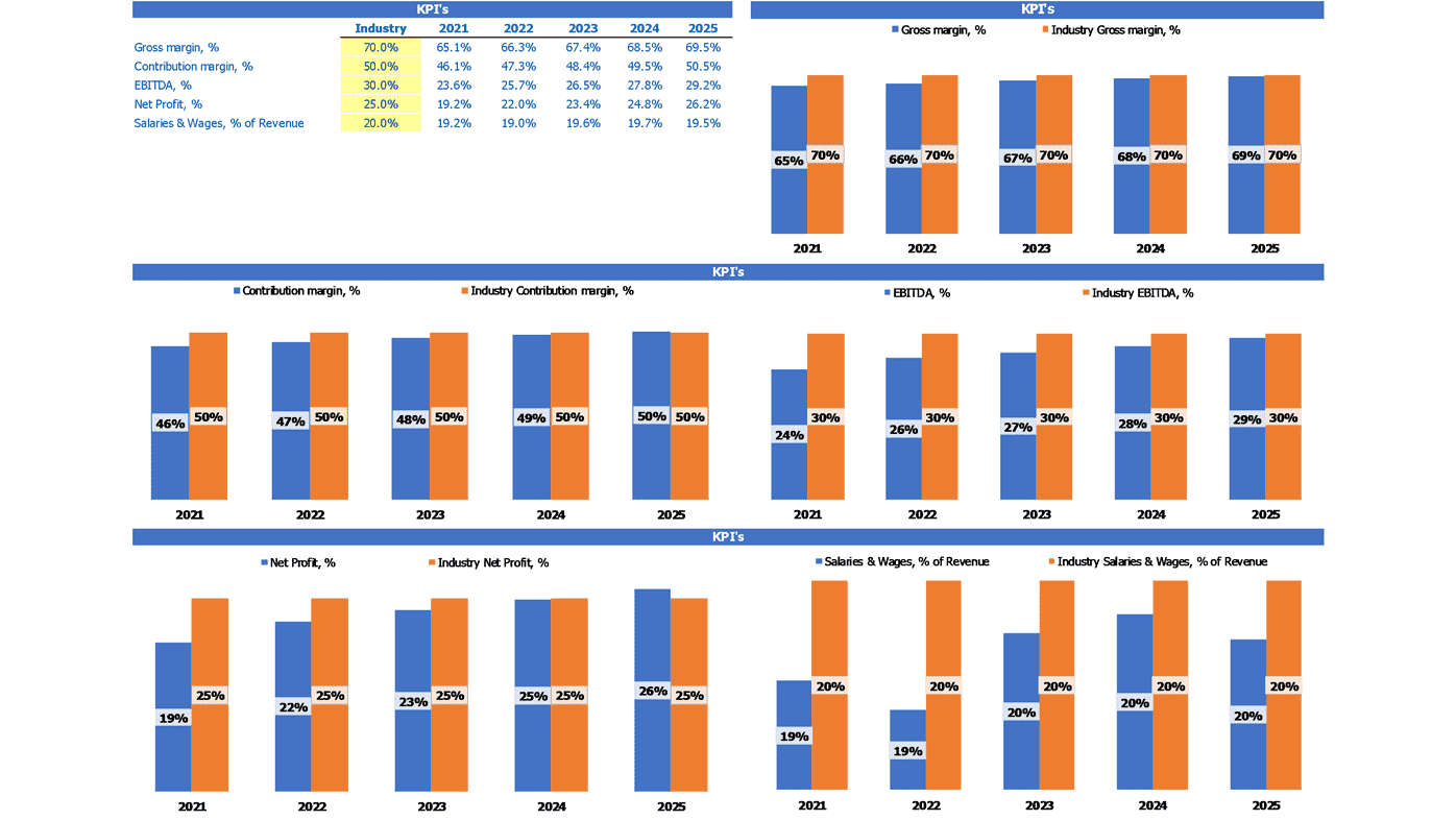 Circus Financial Projection Excel Template Kpi Benchmarks