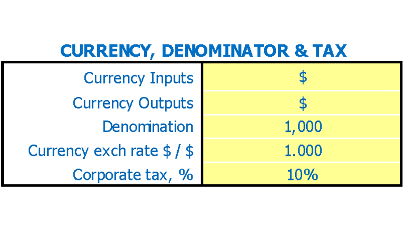 Tea Cafe Business Plan Dashboard Currency And Denominator Inputs
