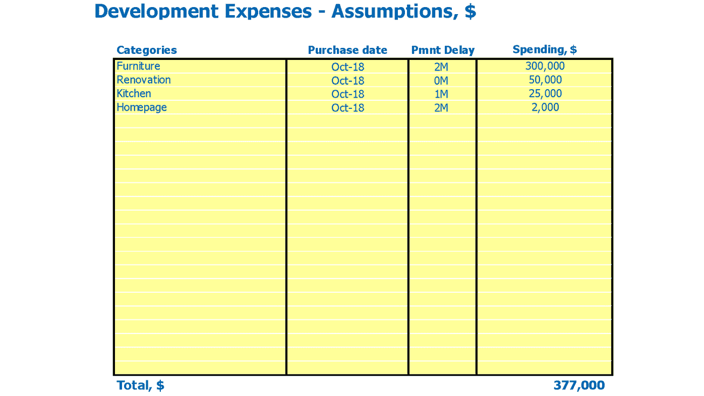 Daycare Financial Forecast Capital Expenditure Inputs