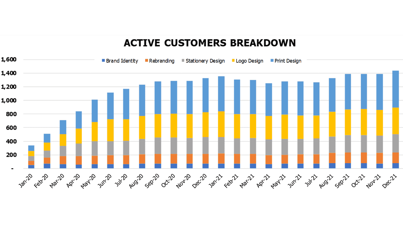 Branding Agency Financial Model Operational Charts Active Customers Breakdown