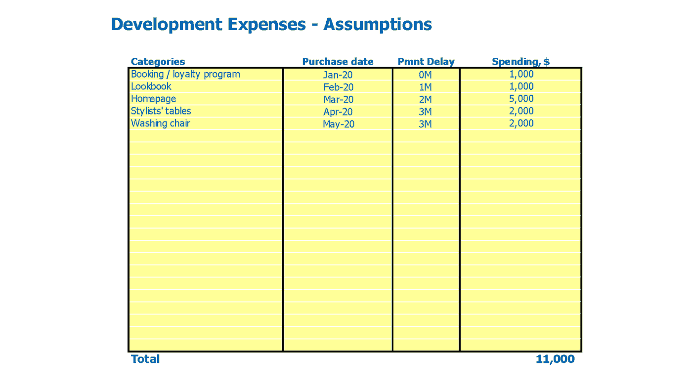 Cosmetology Center Cash Flow Projection Excel Template Capital Expenditure Inputs