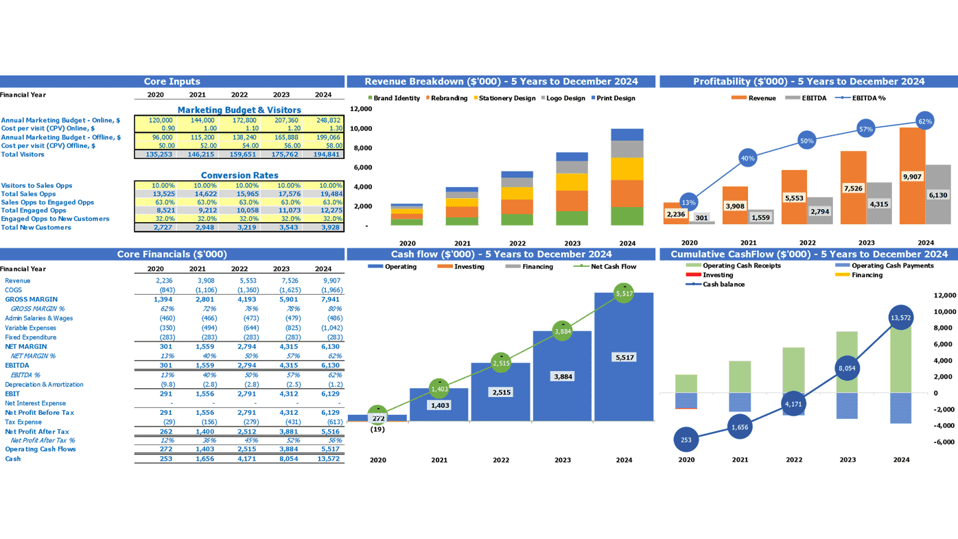 Computer Repair Service Financial Plan Excel Template Dashboard
