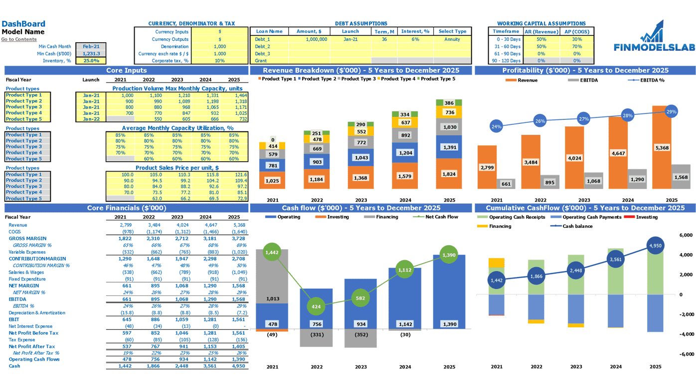 Cookies Financial Projection Excel Template Dashboard