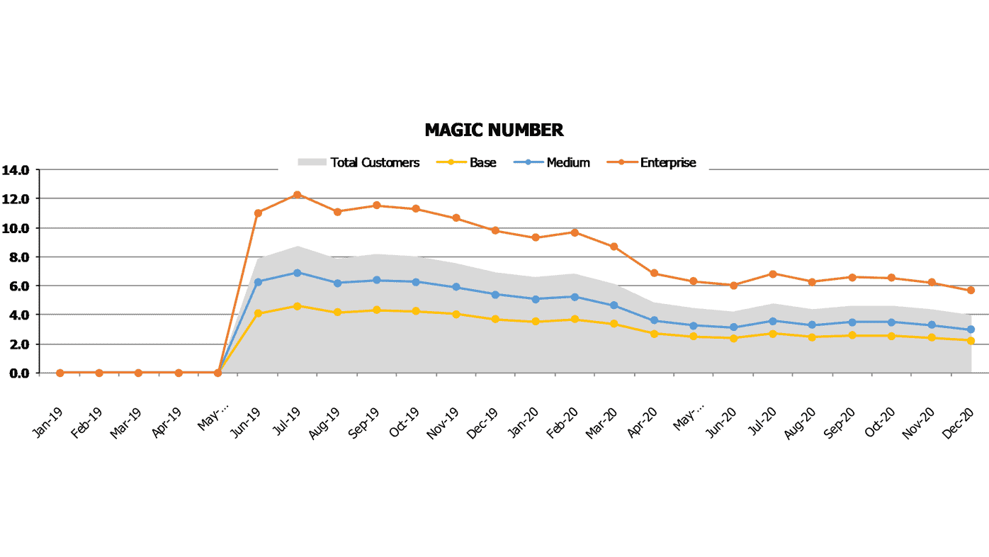 House Cleaning Saas Financial Projection Saas Magic Number