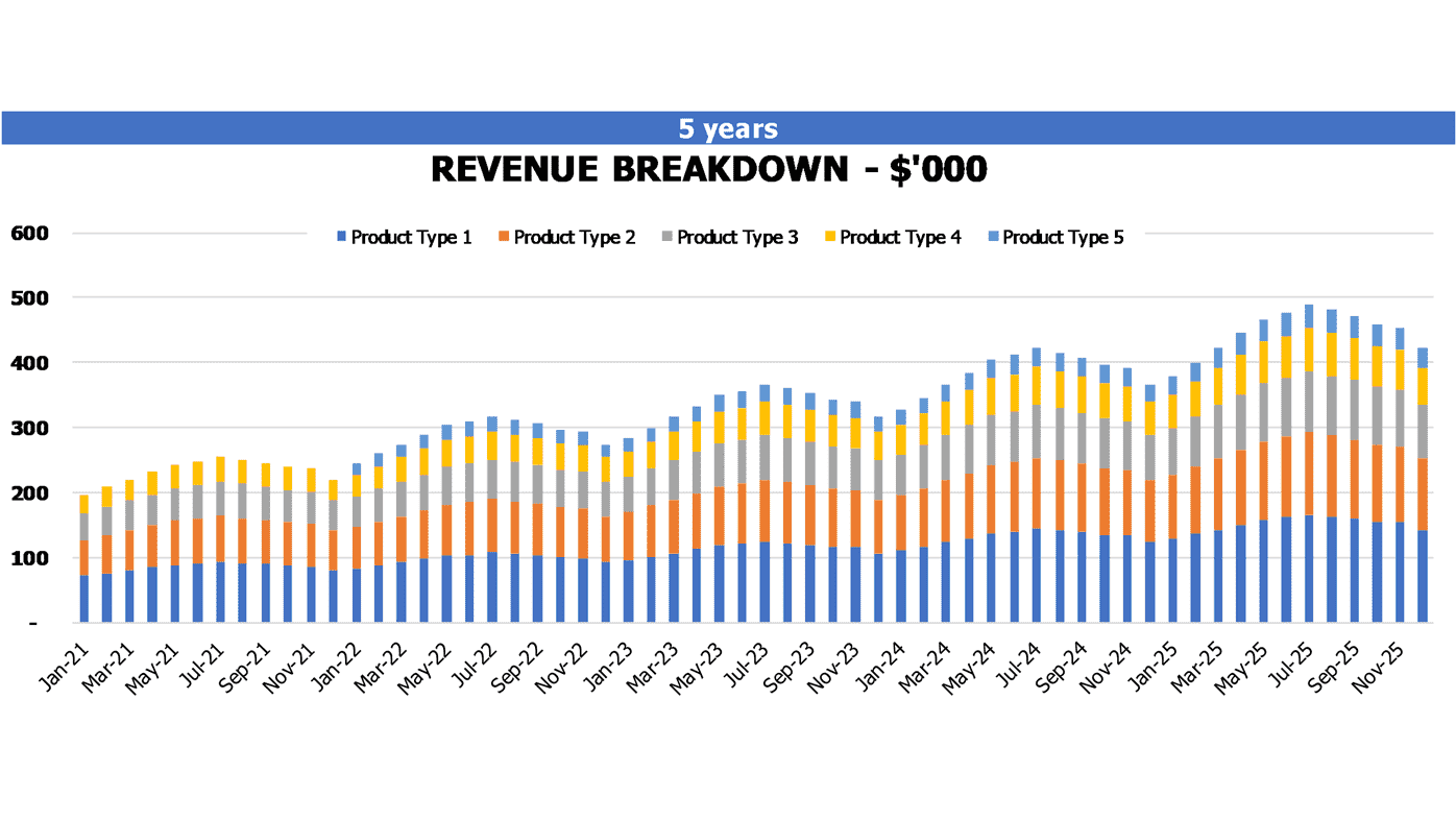 Ice Factory Cash Flow Projection Excel Template Financial Charts Revenue Breakdown