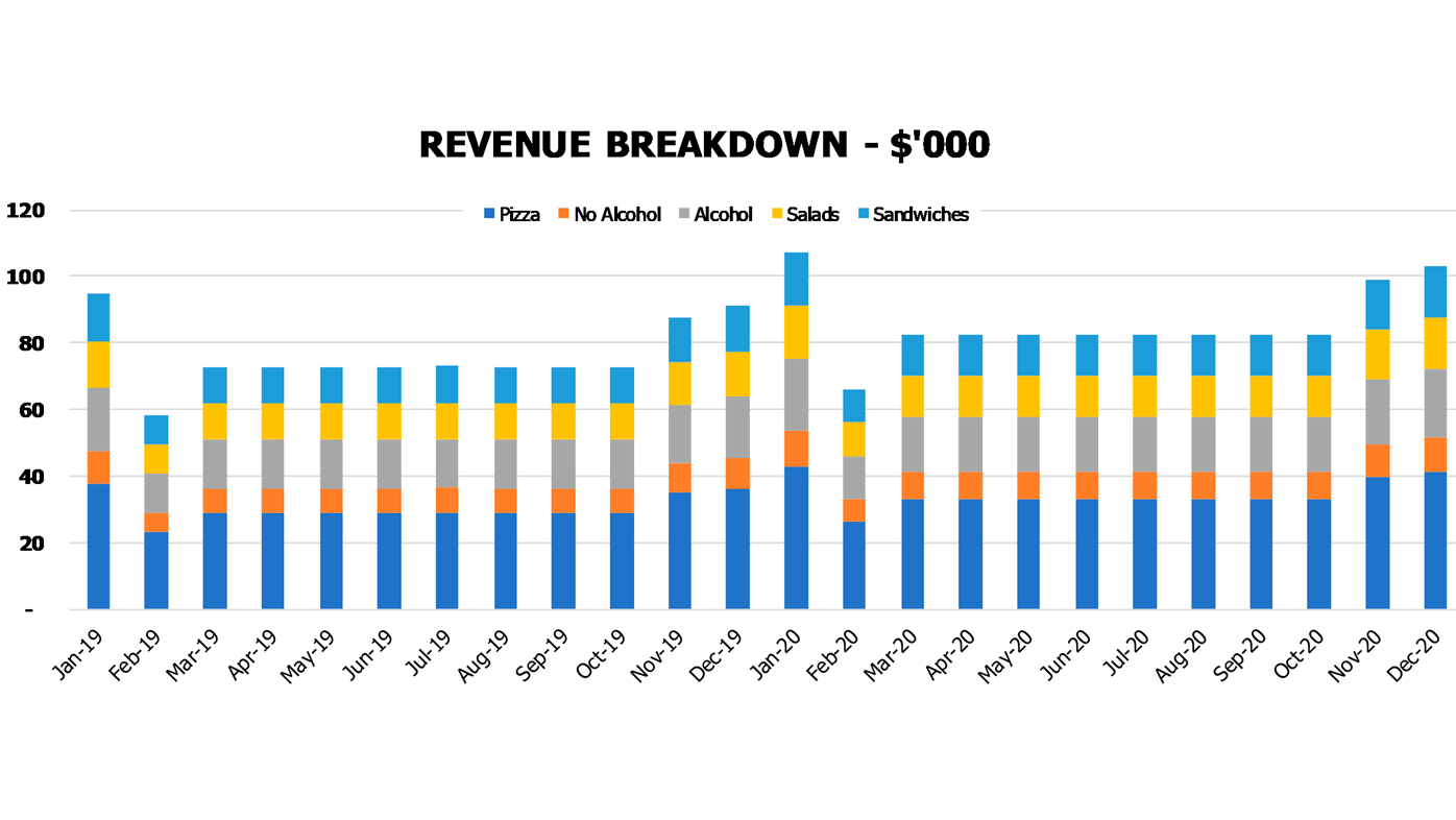 Food Court Cash Flow Forecast Excel Template Financial Charts Revenue Breakdown By Products