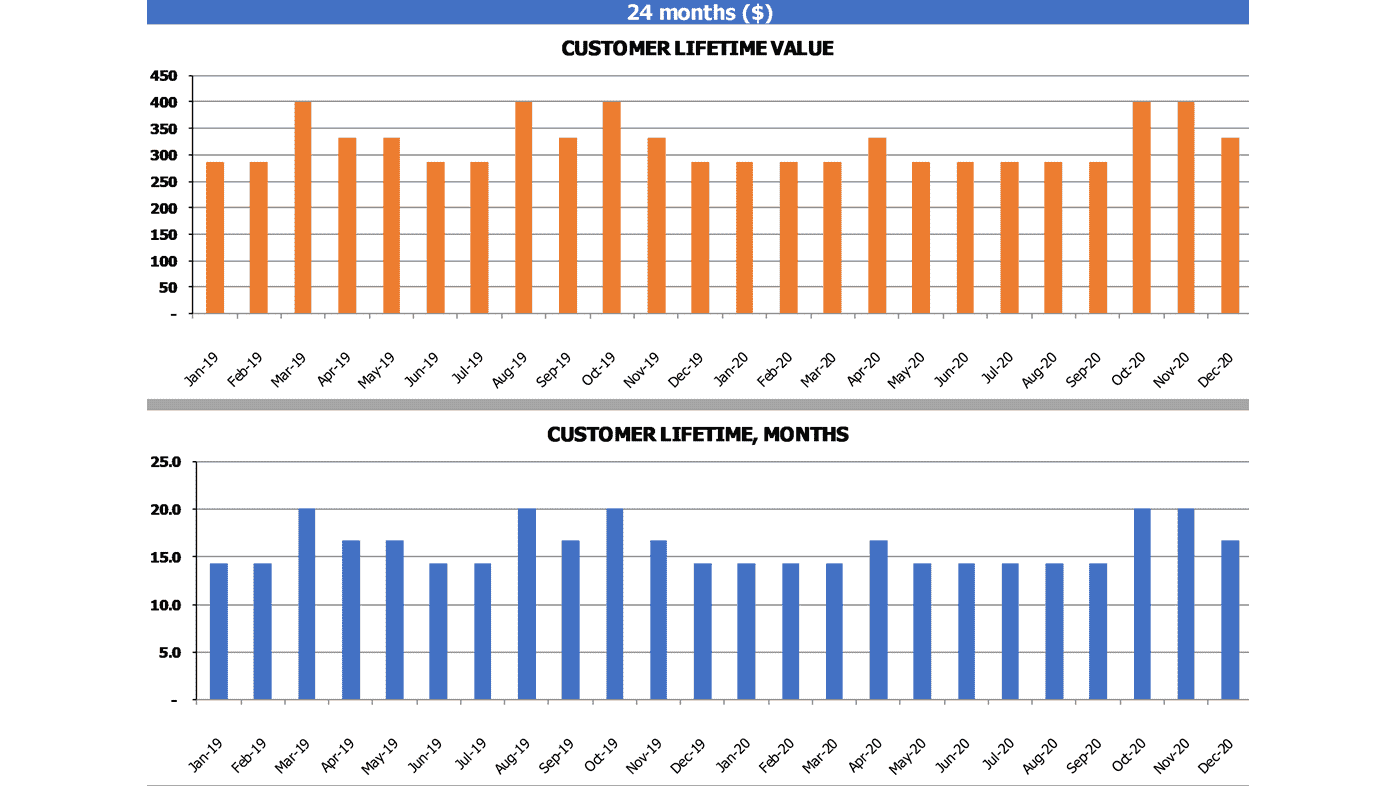 Cltv Calculation Template Charts