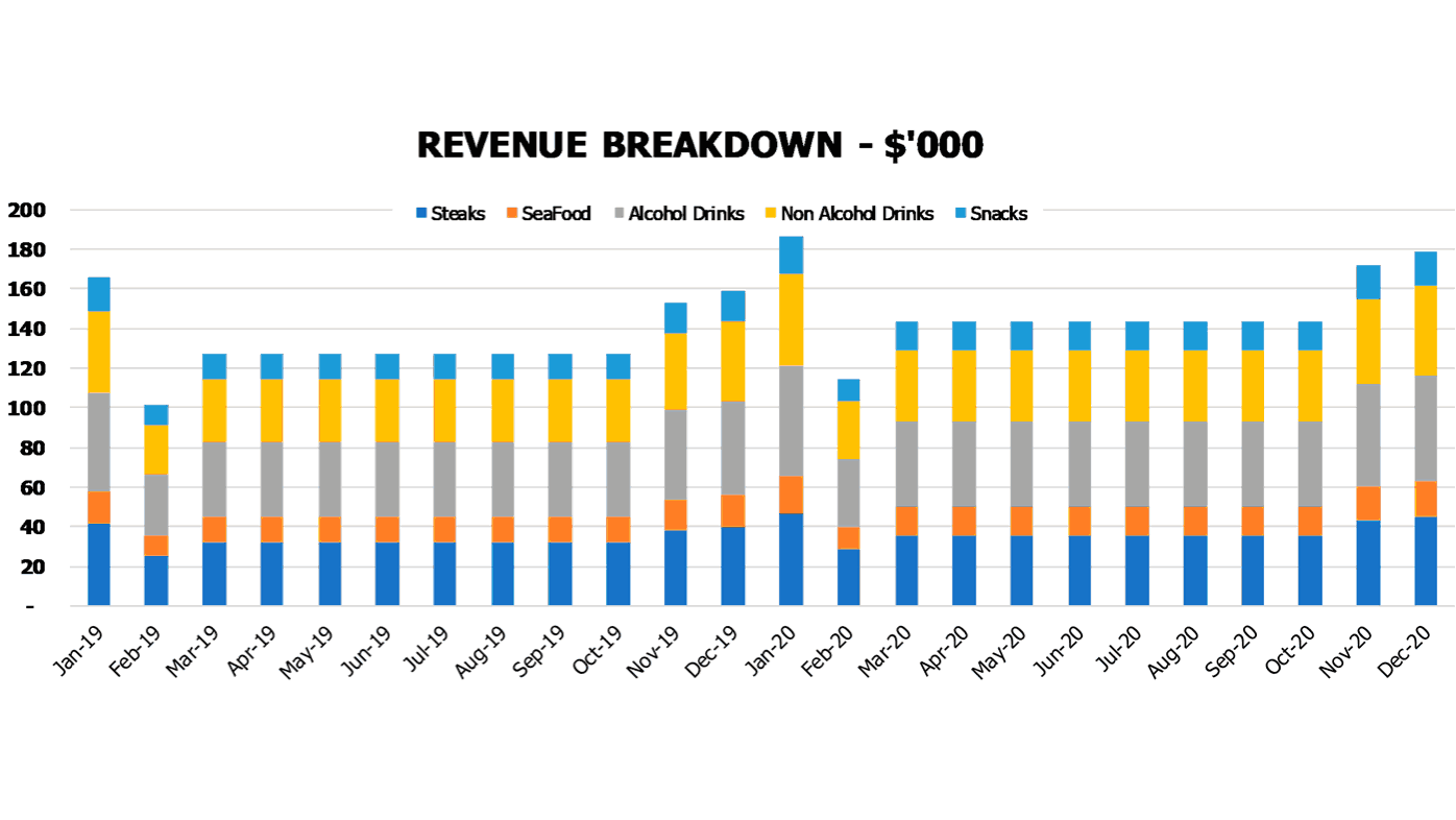 Restaurant Business Plan Revenu Breakdown Chart